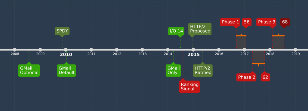Timeline of Google's March towards HTTPS Everywhere