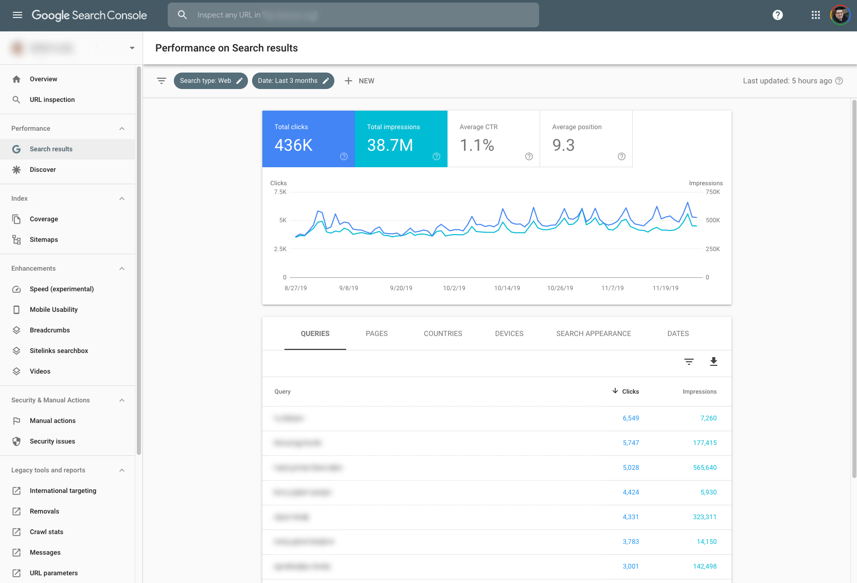 Google Search Console Performance Report - Redacted