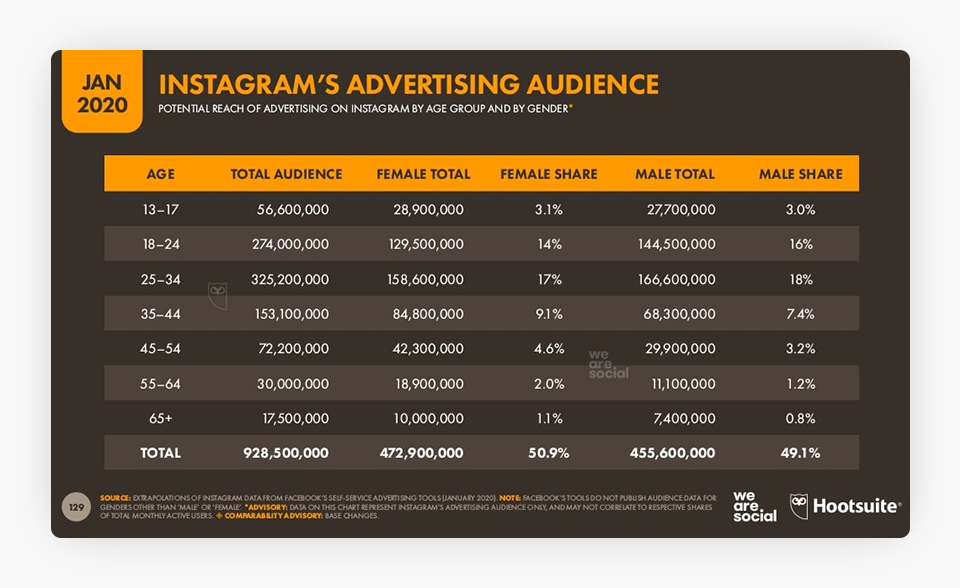 Instagram's Advertising Audience
