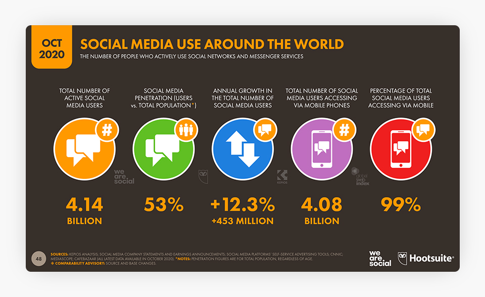Social Media Use Around The World-Chart_01