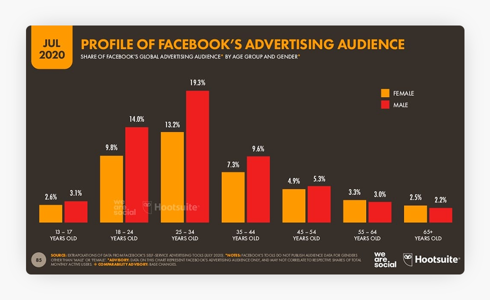 Profile of Facebook Advertising Audience-Chart_04