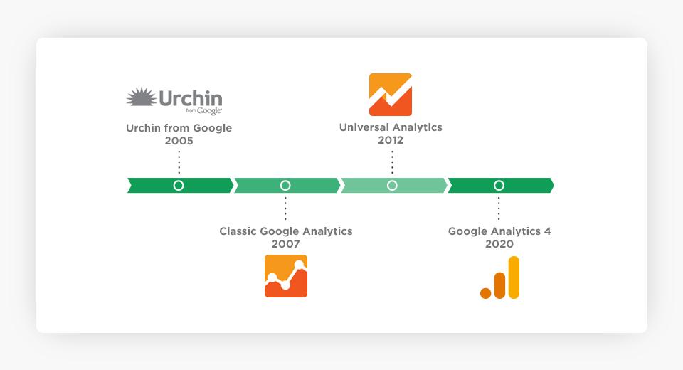 Google Analytics Evolution