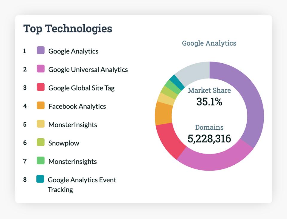 Datanyze Web Analytics Market Share