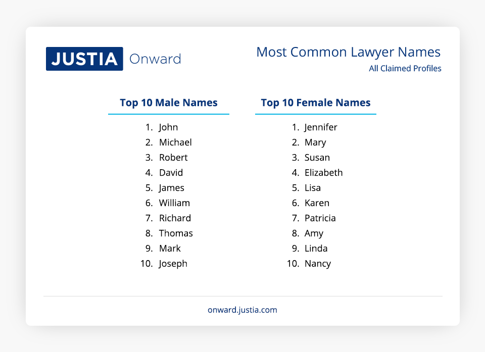 Most Common Names