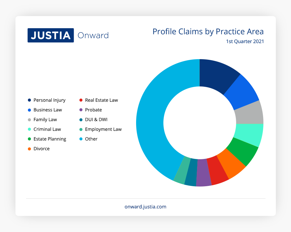 Profile Claims by Practice Area