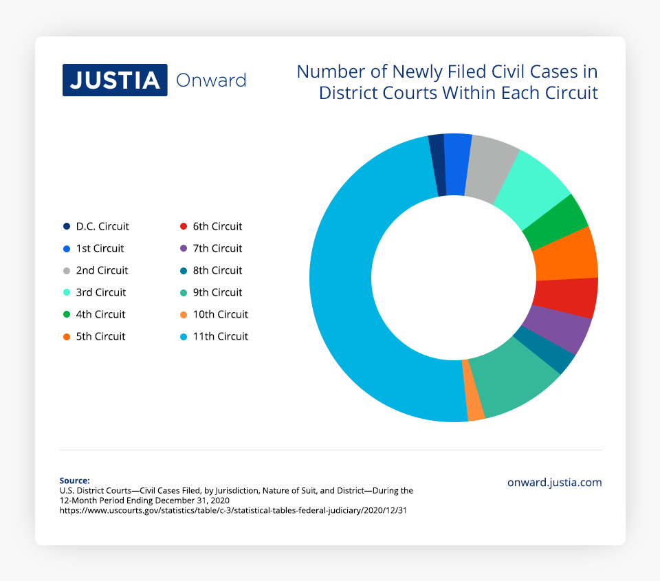 Number of Newly Filed Civil Cases in Disctrict Courts Within Each Circuit