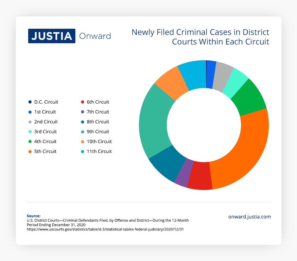 Newly Filed Criminal Cases in District Courts Within Each Circuit