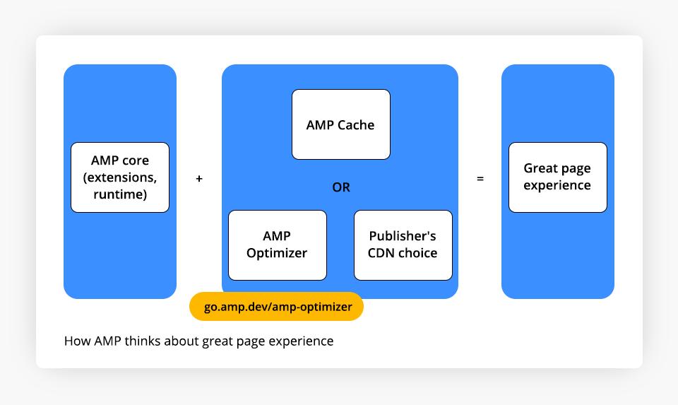 Google IO - New AMP Optimizers
