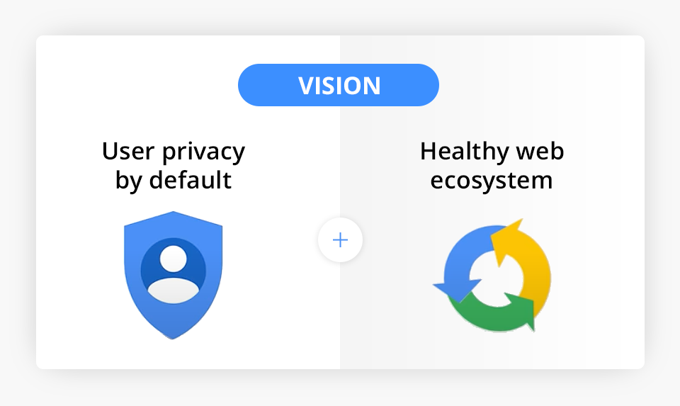 Privacy-Preserving Technologies