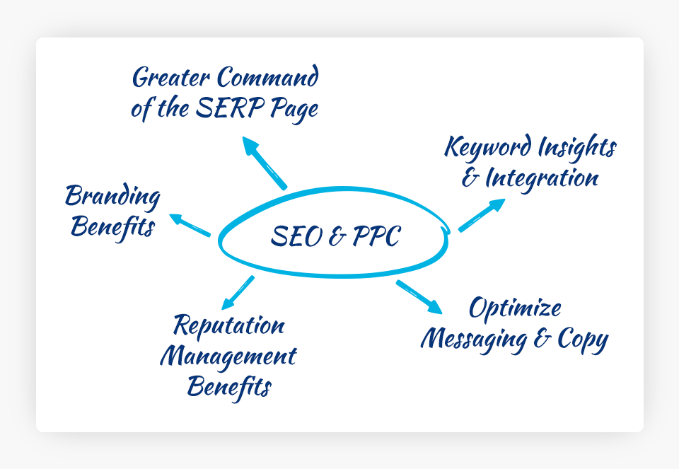 Benefits of SEO and PPC