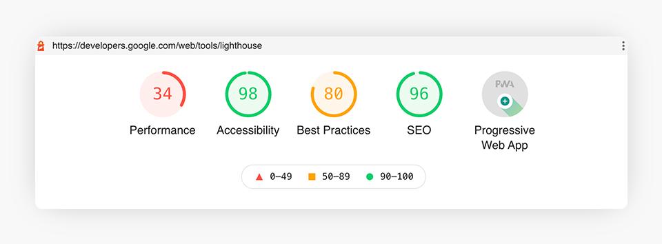 Google developers lighthouse score