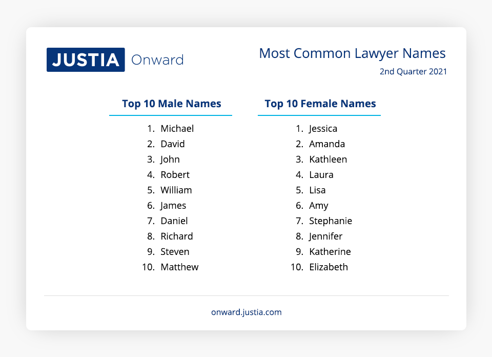 Most Common Lawyer Names