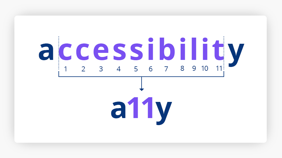 A11y is a numeronym for Accessibility