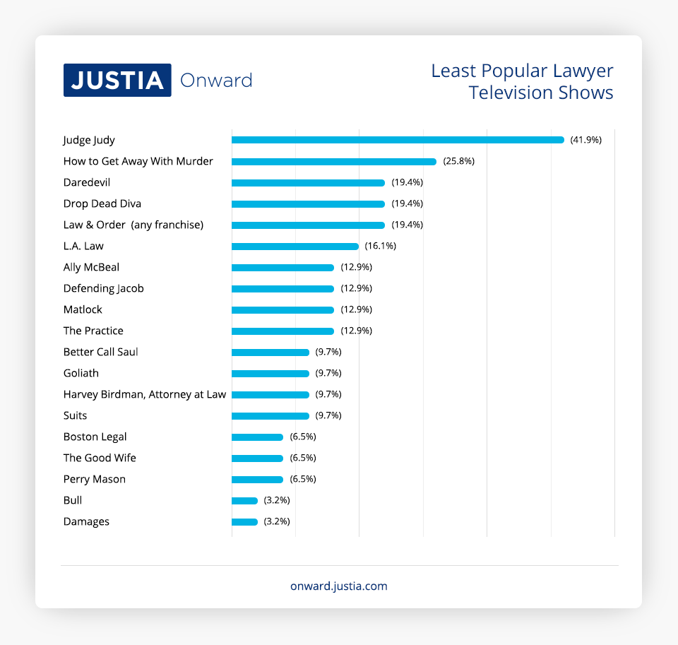 Least Popular Lawyer Television Shows