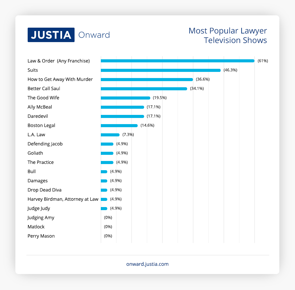 Most Popular Lawyer Television Shows