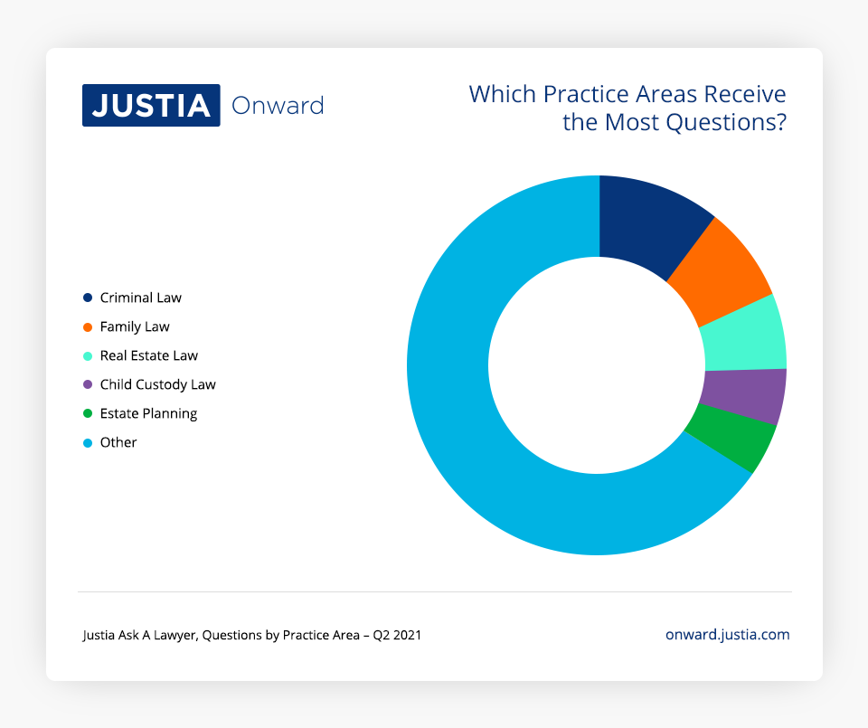 Which Practice Areas Receive the Most Questions?