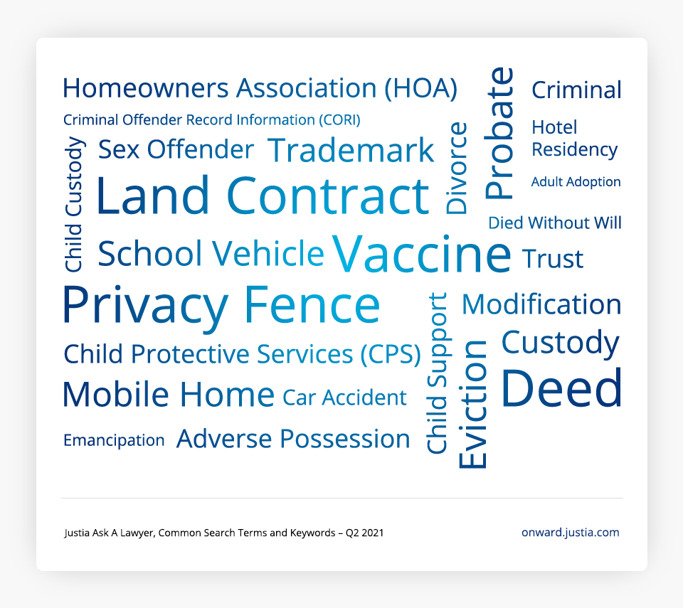 Common Search Terms and Keywords