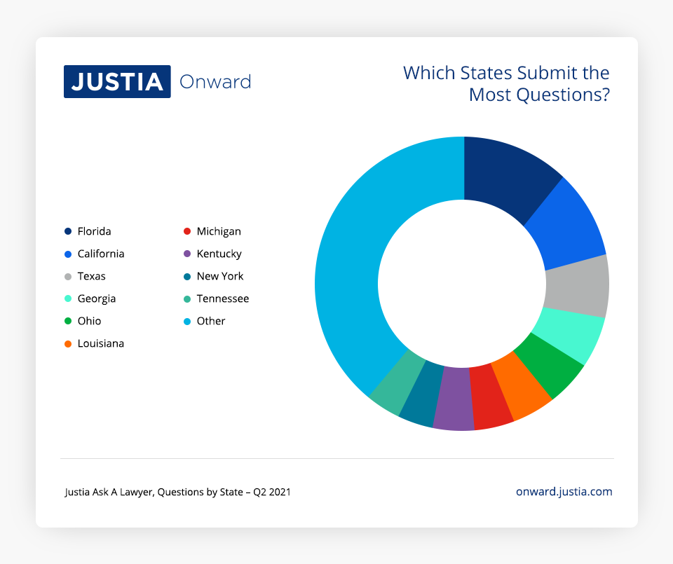 Which States Submit the Most Questions?